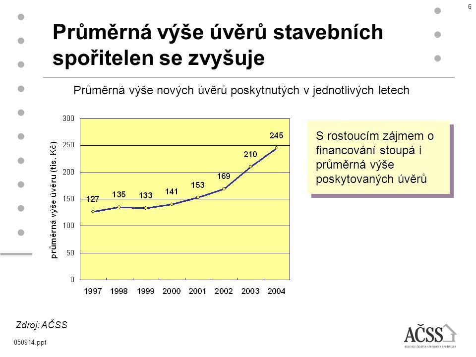 Průměrná výše úvěrů stavebních spořitelen se zvyšuje