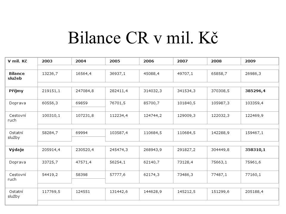 Bilance CR v mil. Kč V mil. Kč 2003 2004 2005 2006 2007 2008 2009