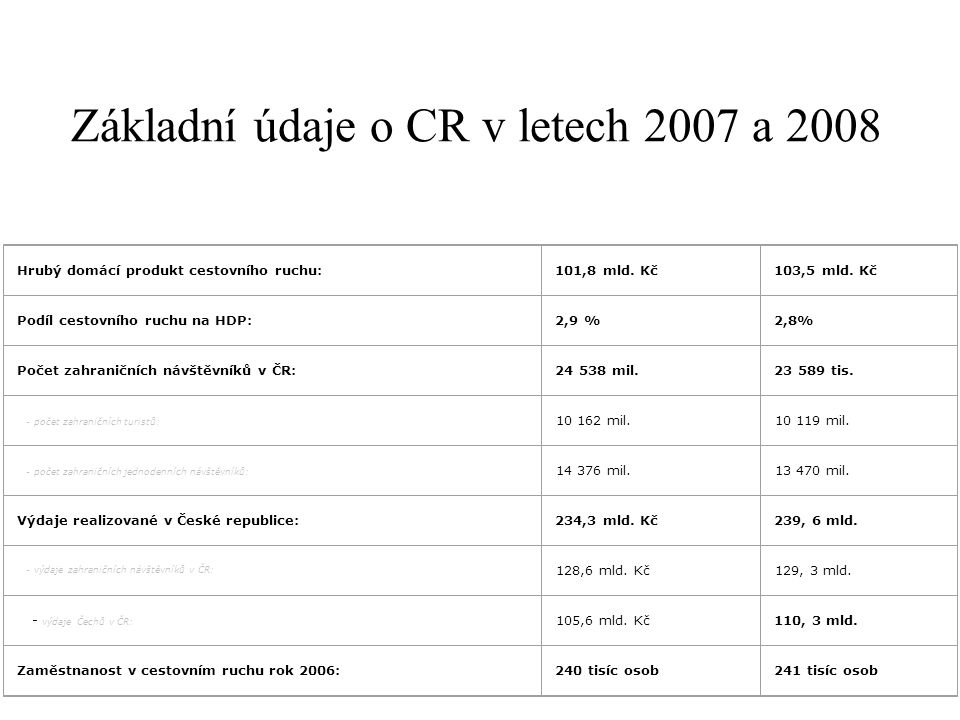 Základní údaje o CR v letech 2007 a 2008