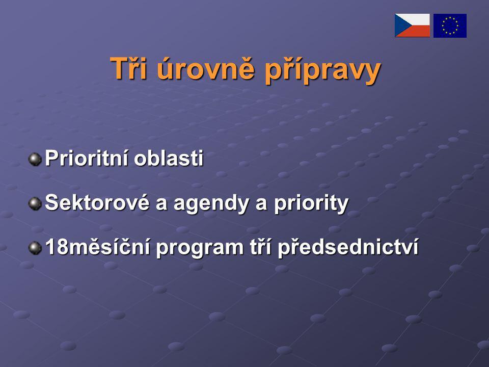 Tři úrovně přípravy Prioritní oblasti Sektorové a agendy a priority