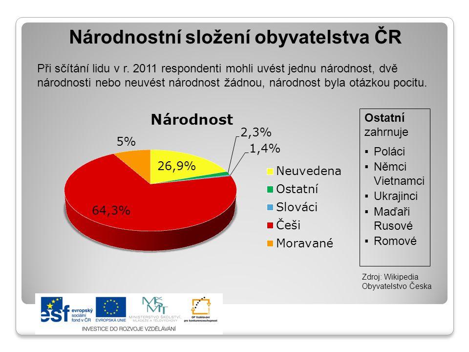 Národnostní složení obyvatelstva ČR