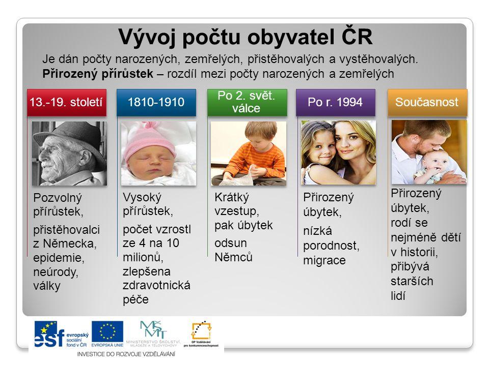 Vývoj počtu obyvatel ČR