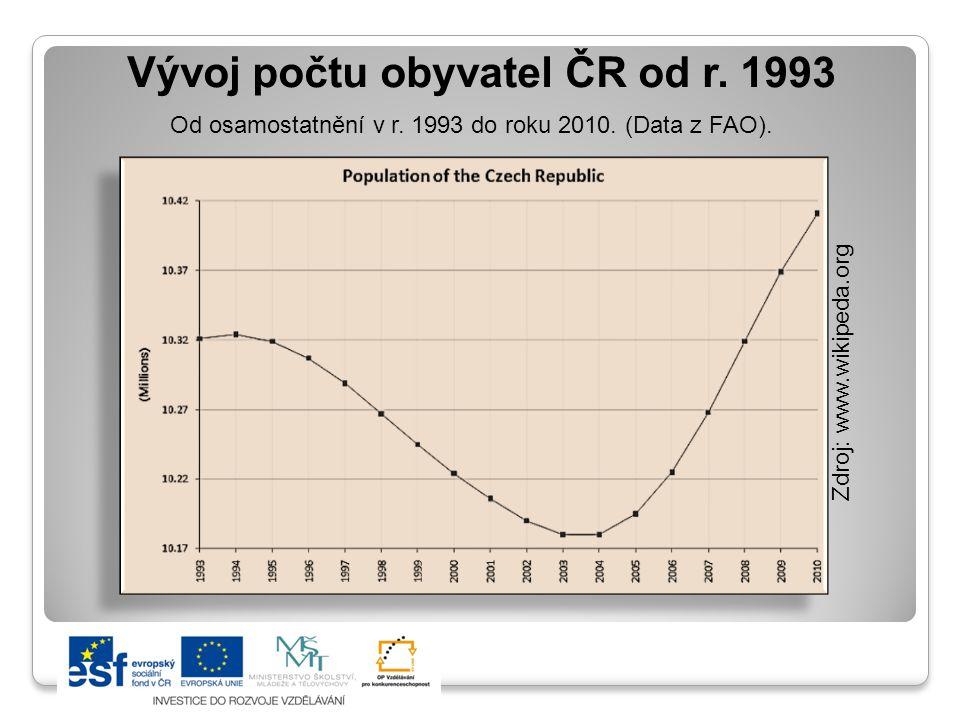 Vývoj počtu obyvatel ČR od r. 1993