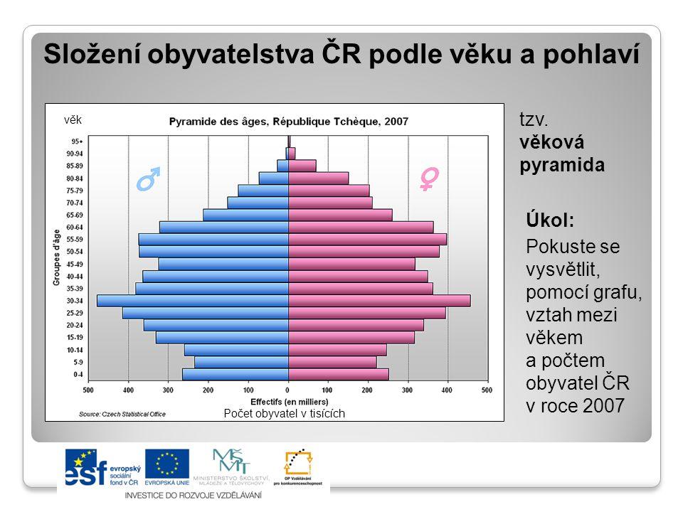 Složení obyvatelstva ČR podle věku a pohlaví