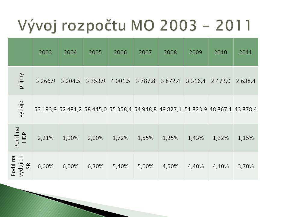 Vývoj rozpočtu MO 2003 - 2011 2003. 2004. 2005. 2006. 2007. 2008. 2009. 2010. 2011. příjmy.
