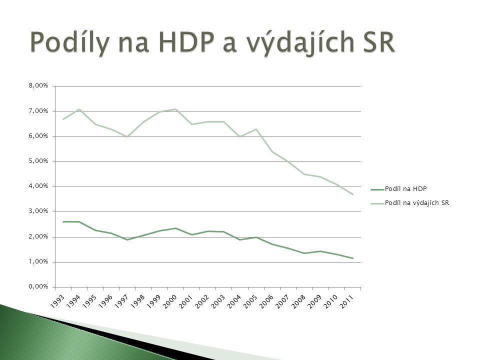 Podíly na HDP a výdajích SR