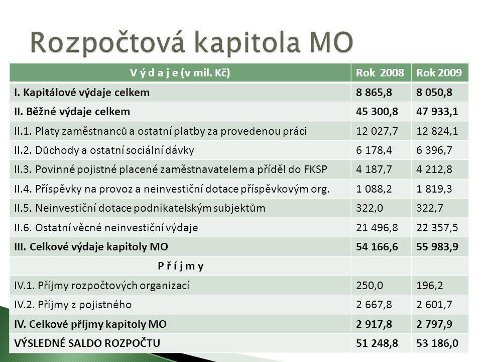 Rozpočtová kapitola MO