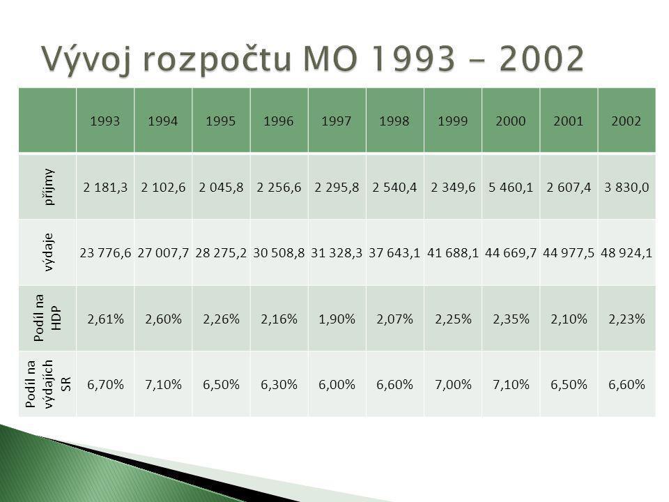 Vývoj rozpočtu MO 1993 - 2002 1993. 1994. 1995. 1996. 1997. 1998. 1999. 2000. 2001. 2002.