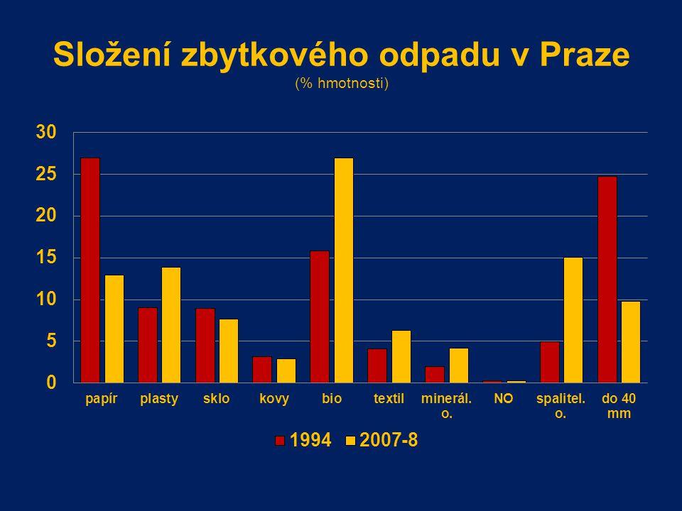 Složení zbytkového odpadu v Praze (% hmotnosti)
