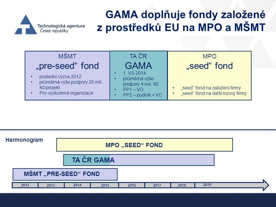 GAMA doplňuje fondy založené z prostředků EU na MPO a MŠMT