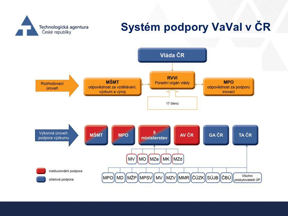 Systém podpory VaVaI v ČR