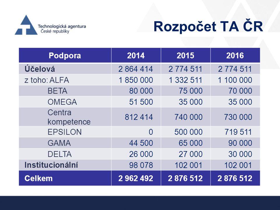 Rozpočet TA ČR Podpora 2014 2015 2016 Účelová 2 864 414 2 774 511