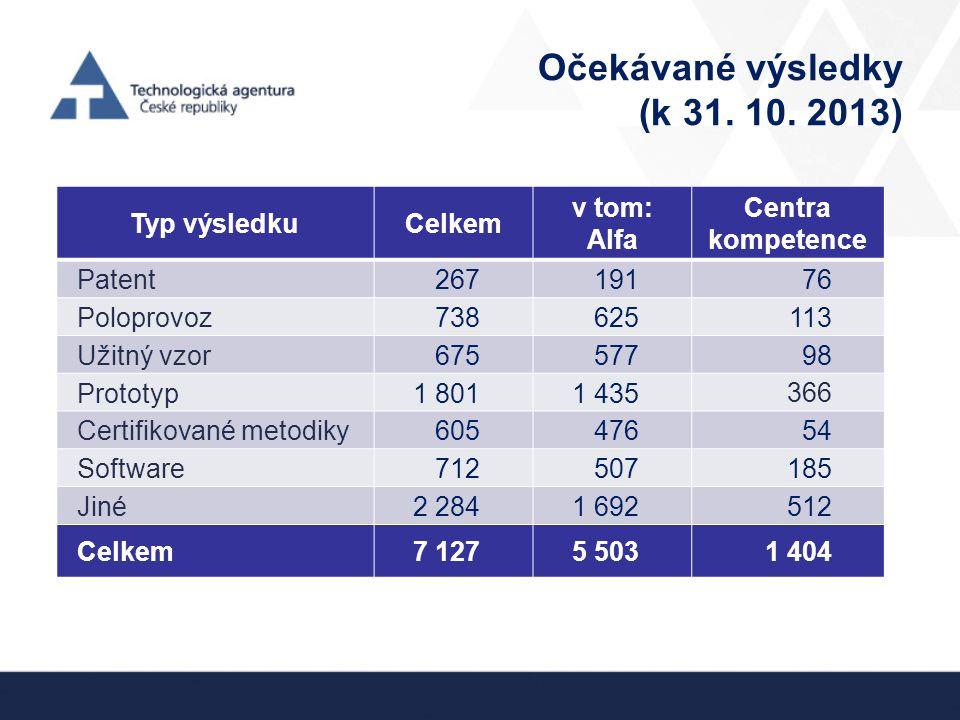 Očekávané výsledky (k 31. 10. 2013)
