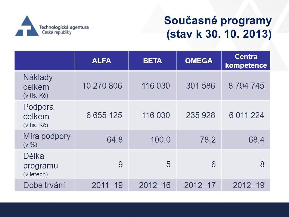 Současné programy (stav k 30. 10. 2013)