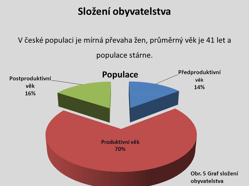 Složení obyvatelstva V české populaci je mírná převaha žen, průměrný věk je 41 let a populace stárne.