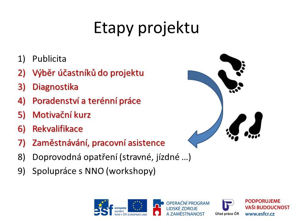 Etapy projektu Publicita Výběr účastníků do projektu Diagnostika