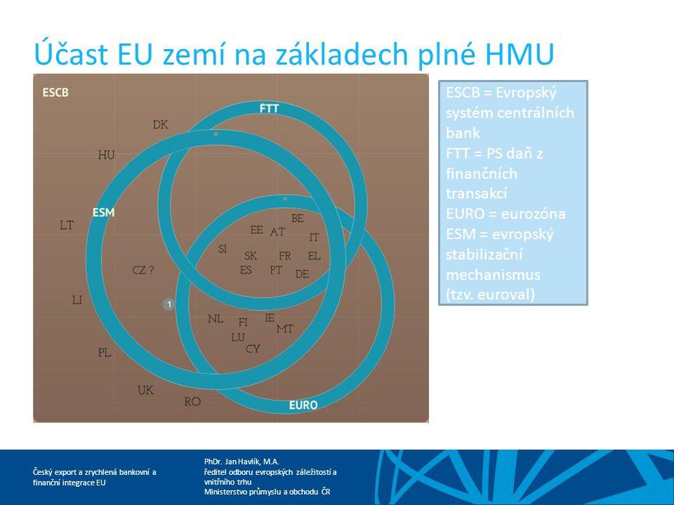 Účast EU zemí na základech plné HMU