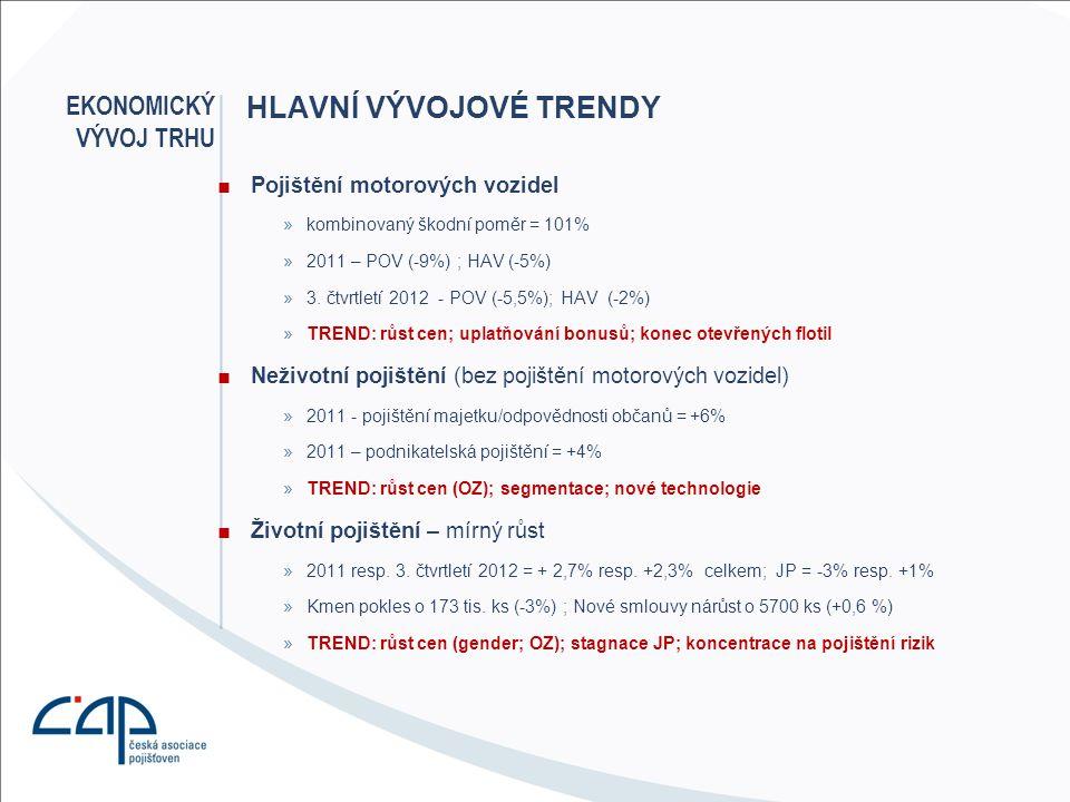 Hlavní vývojové trendy