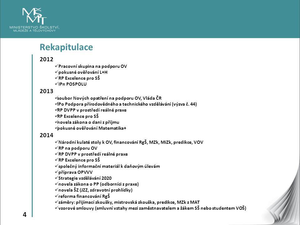 Rekapitulace 2012 2013 2014 Pracovní skupina na podporu OV