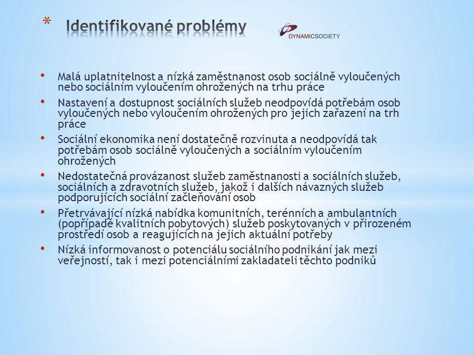 Identifikované problémy