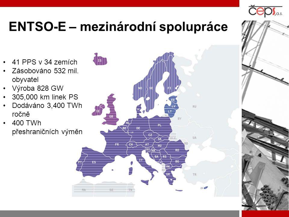 ENTSO-E – mezinárodní spolupráce