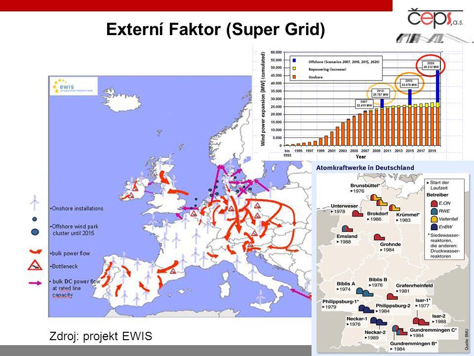 Externí Faktor (Super Grid)