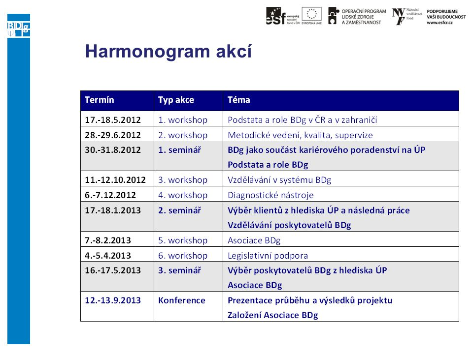 Harmonogram akcí Term Type of event Topic 17.-18.5.2012 1st workshop
