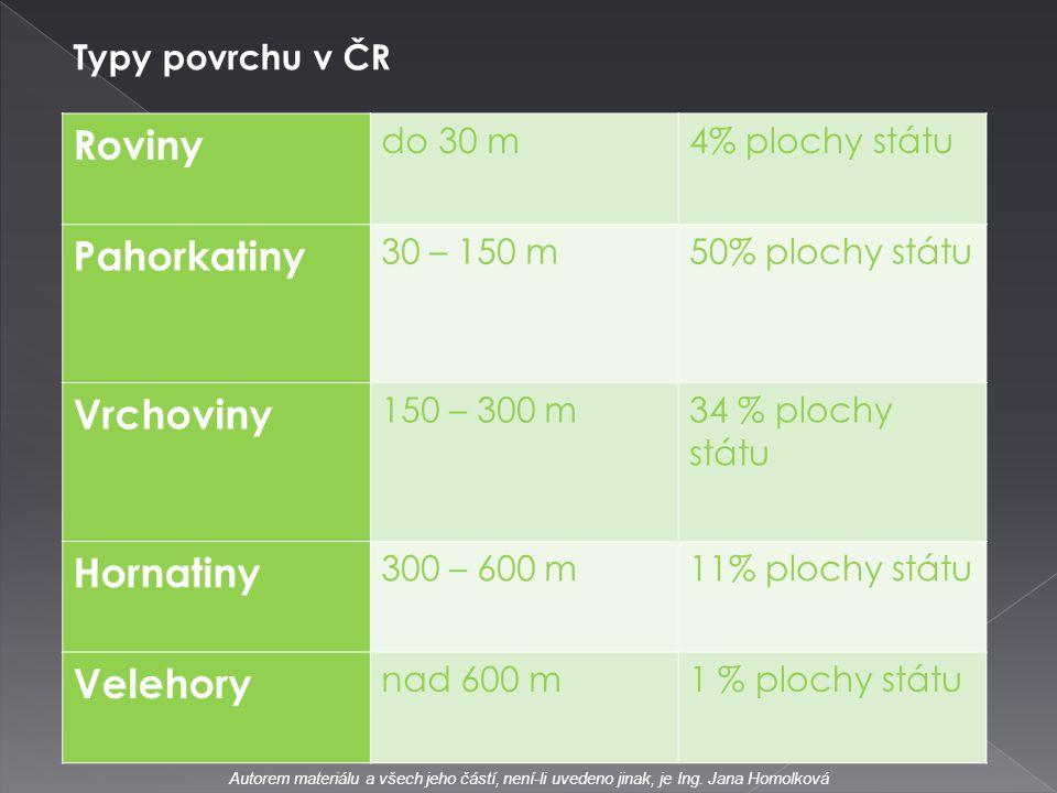 Roviny Pahorkatiny Vrchoviny Hornatiny Velehory Typy povrchu v ČR