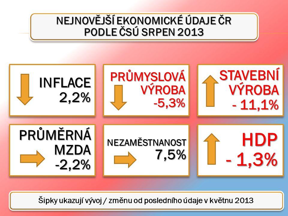 NEJNOVĚJŠÍ EKONOMICKÉ ÚDAJE ČR PODLE ČSÚ SRPEN 2013