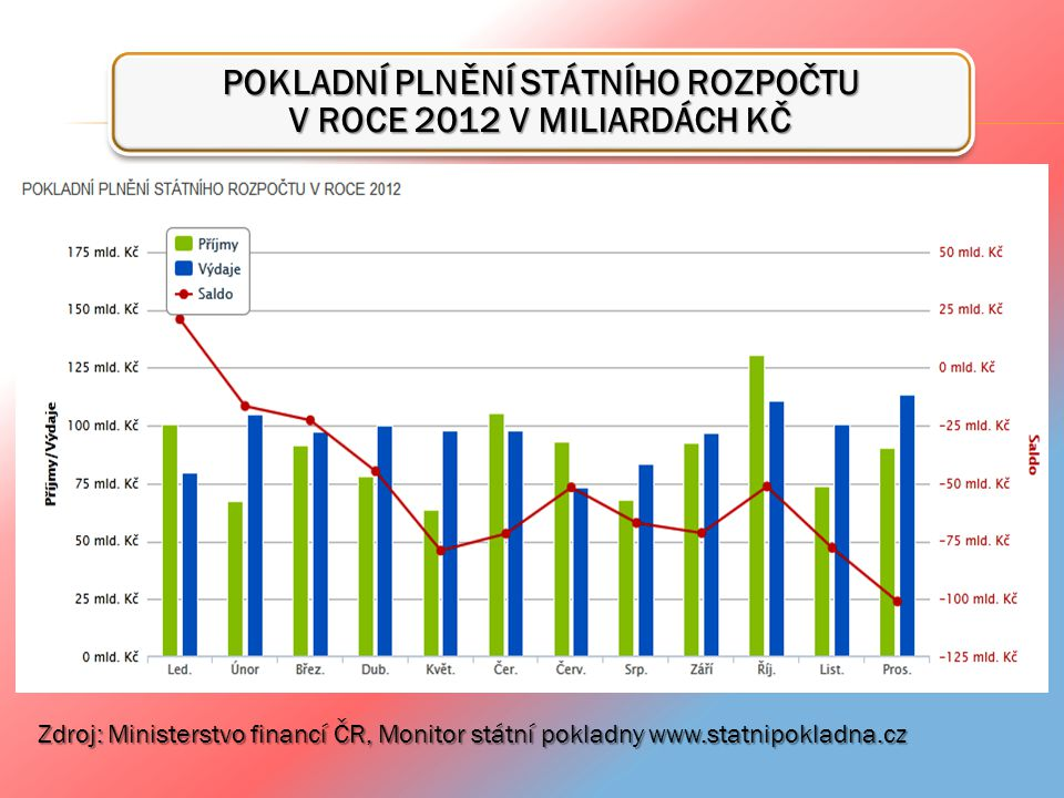 POKLADNÍ PLNĚNÍ STÁTNÍHO ROZPOČTU V ROCE 2012 V MILIARDÁCH KČ
