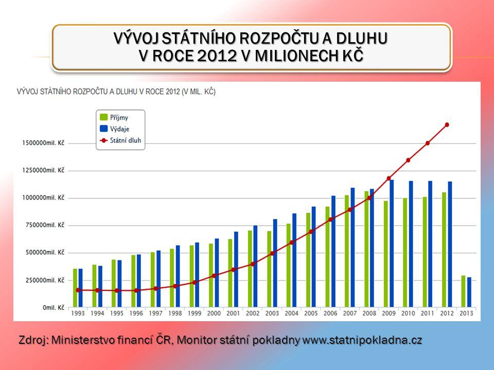VÝVOJ STÁTNÍHO ROZPOČTU A DLUHU V ROCE 2012 V MILIONECH KČ