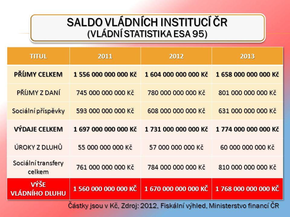 SALDO VLÁDNÍCH INSTITUCÍ ČR (VLÁDNÍ STATISTIKA ESA 95)