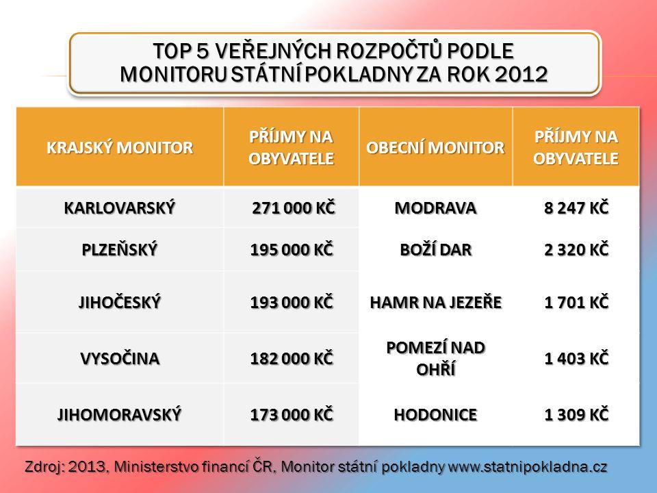 TOP 5 VEŘEJNÝCH ROZPOČTŮ PODLE MONITORU STÁTNÍ POKLADNY ZA ROK 2012