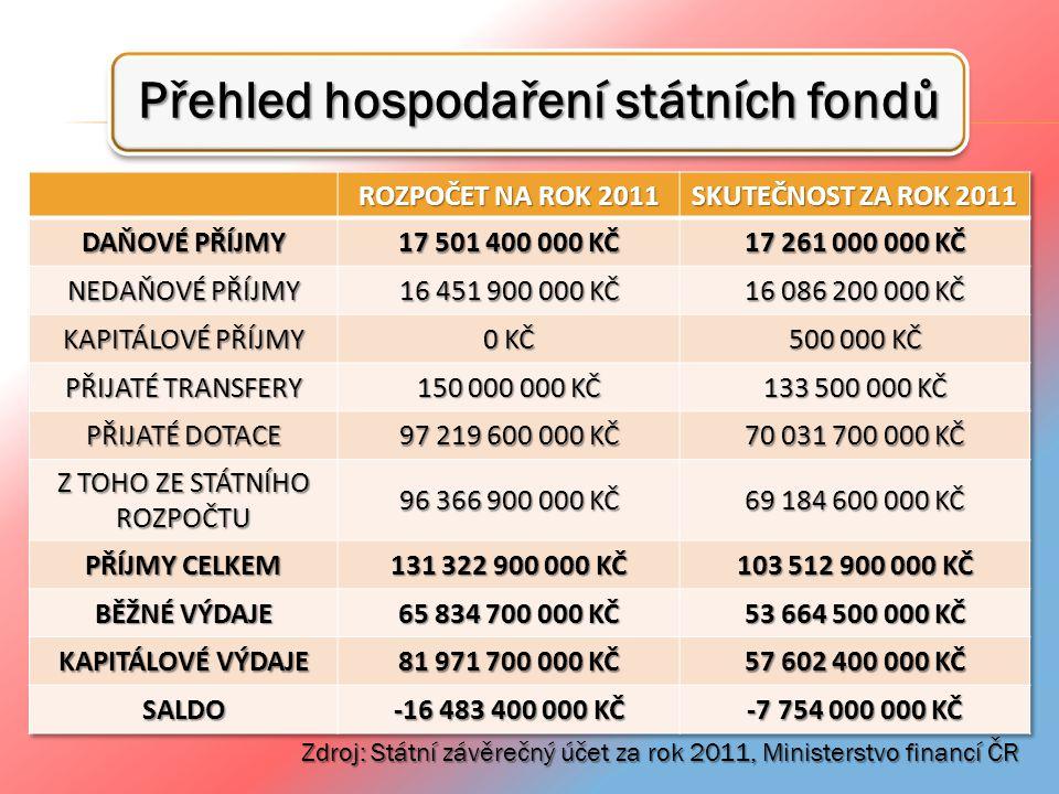 Přehled hospodaření státních fondů