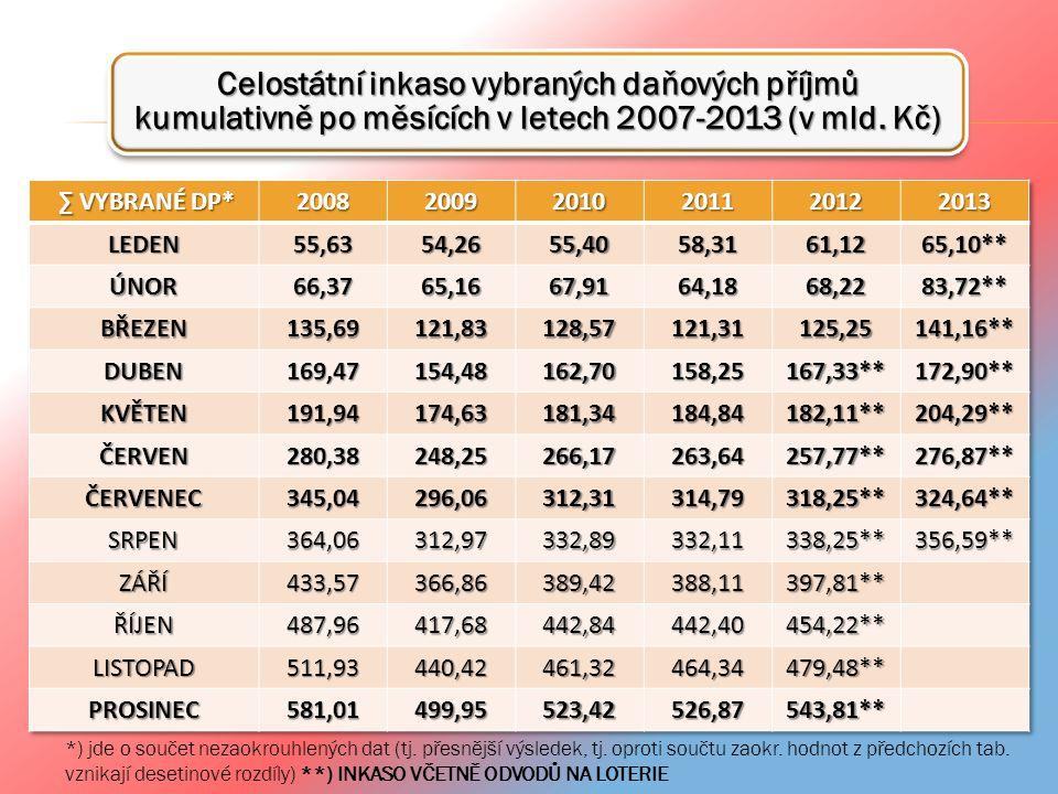 Celostátní inkaso vybraných daňových příjmů kumulativně po měsících v letech 2007-2013 (v mld. Kč)