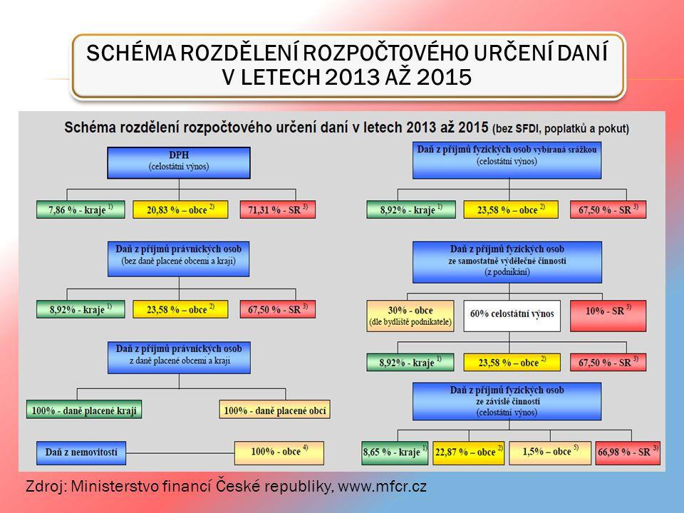 SCHÉMA ROZDĚLENÍ ROZPOČTOVÉHO URČENÍ DANÍ V LETECH 2013 AŽ 2015