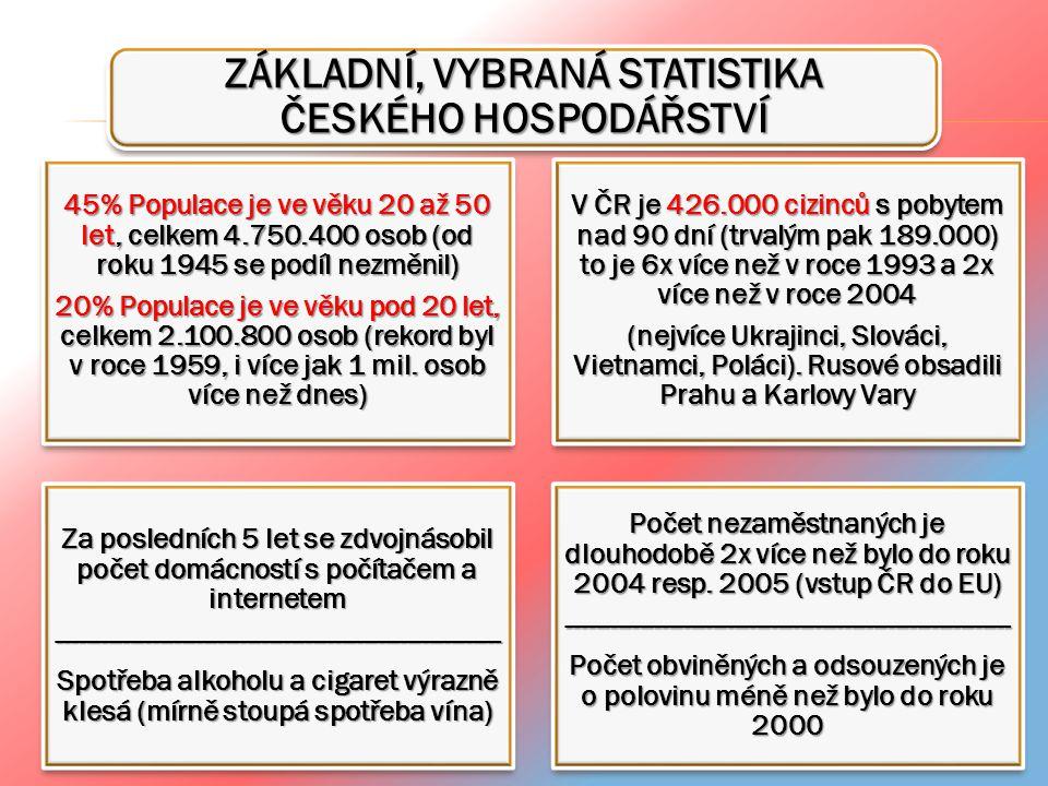 ZÁKLADNÍ, VYBRANÁ STATISTIKA ČESKÉHO HOSPODÁŘSTVÍ