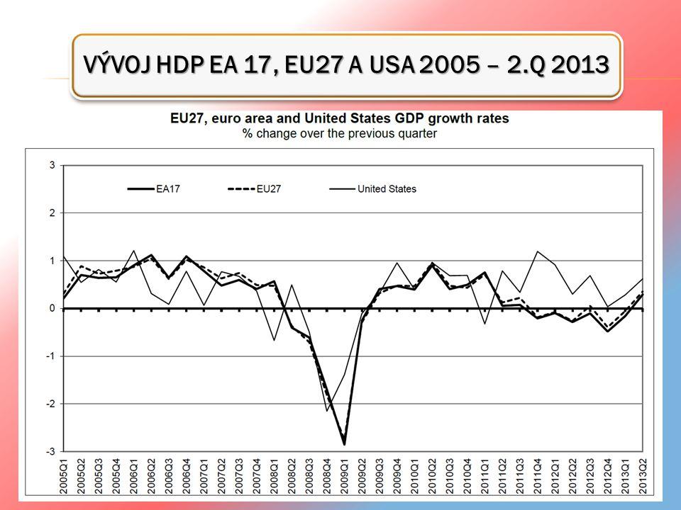 VÝVOJ HDP EA 17, EU27 A USA 2005 – 2.Q 2013