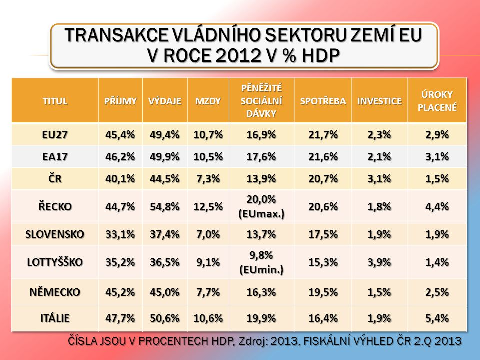 TRANSAKCE VLÁDNÍHO SEKTORU ZEMÍ EU V ROCE 2012 V % HDP