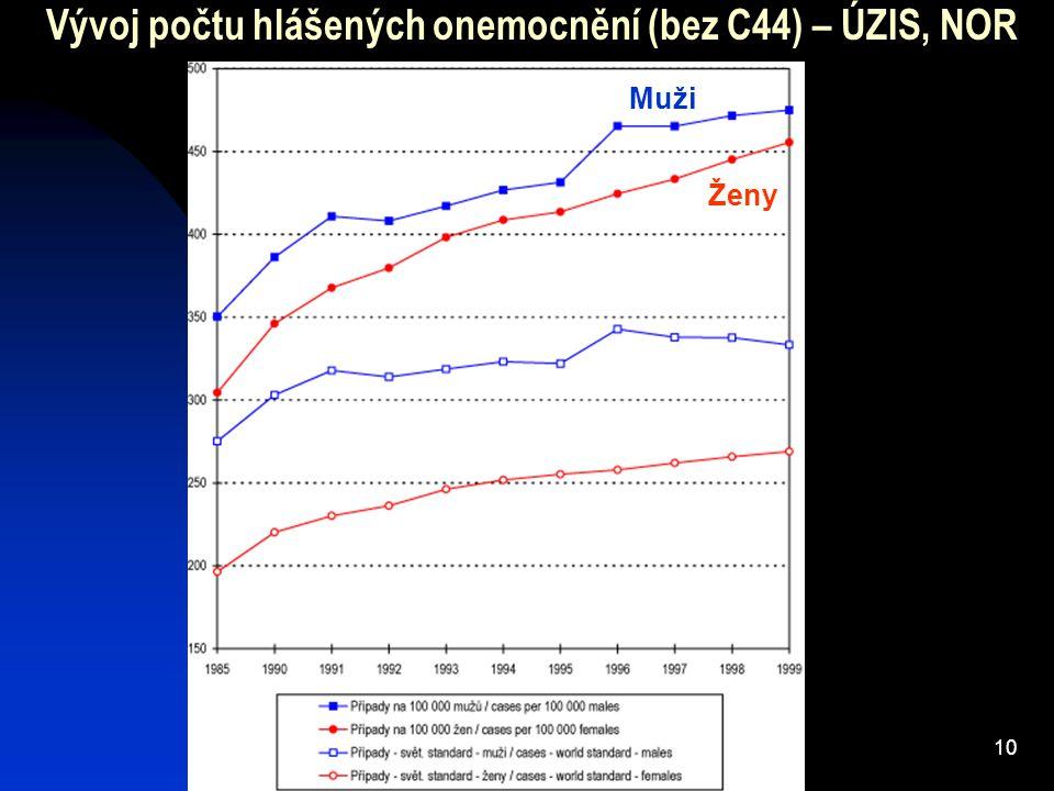 Vývoj počtu hlášených onemocnění (bez C44) – ÚZIS, NOR