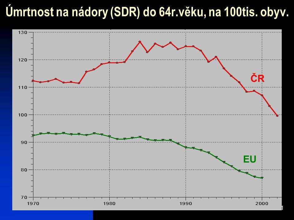Úmrtnost na nádory (SDR) do 64r.věku, na 100tis. obyv.
