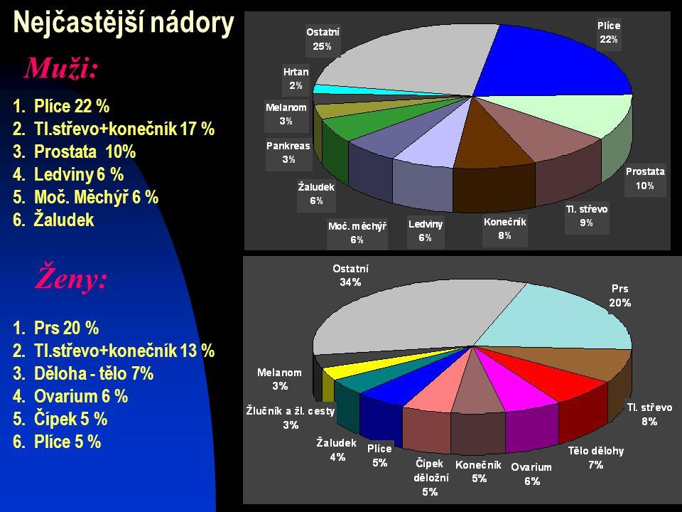 Nejčastější nádory Muži: Ženy: Plíce 22 % Tl.střevo+konečník 17 %