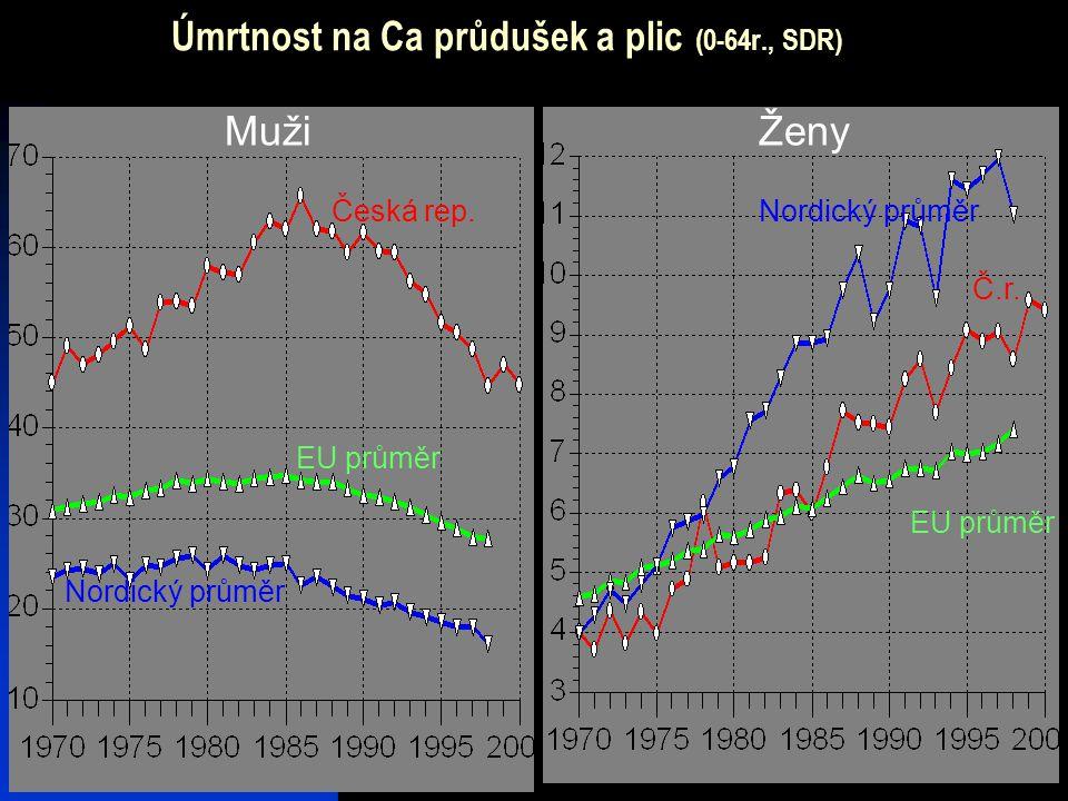 Úmrtnost na Ca průdušek a plic (0-64r., SDR)
