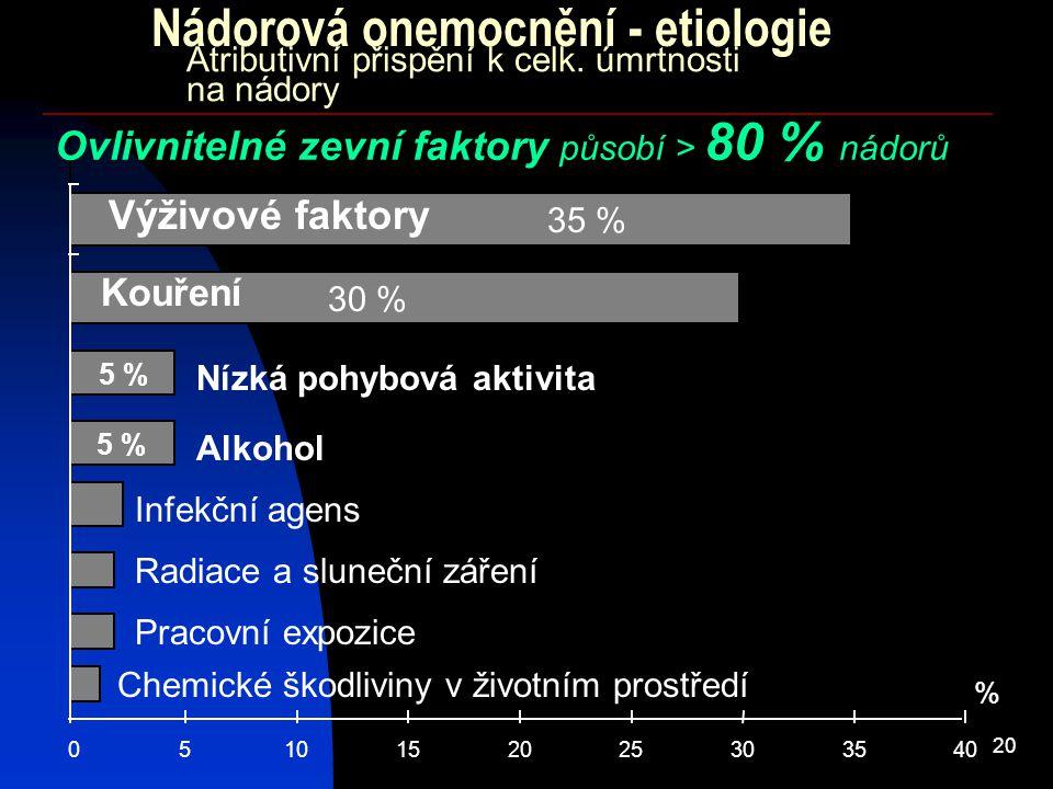 Atributivní přispění k celk. úmrtnosti na nádory