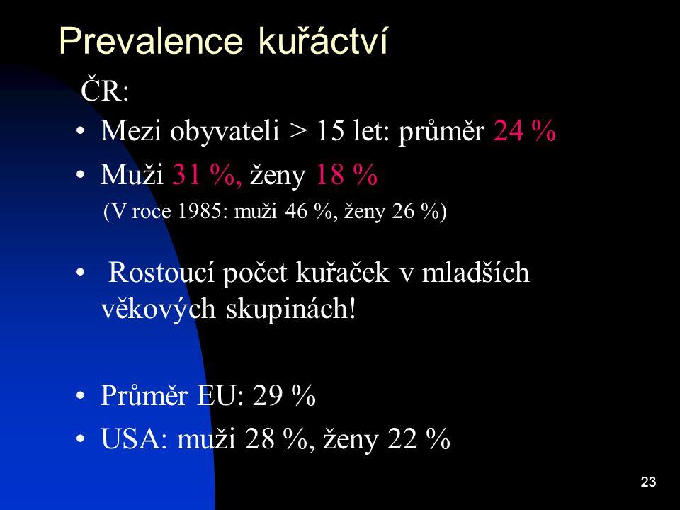 Prevalence kuřáctví ČR: Mezi obyvateli > 15 let: průměr 24 %