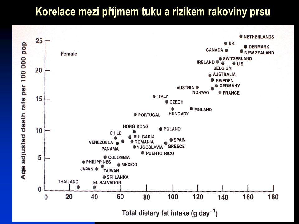 Korelace mezi příjmem tuku a rizikem rakoviny prsu