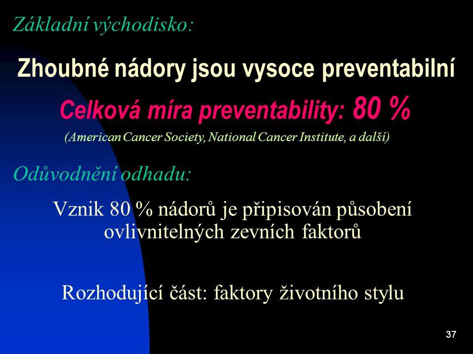 Zhoubné nádory jsou vysoce preventabilní