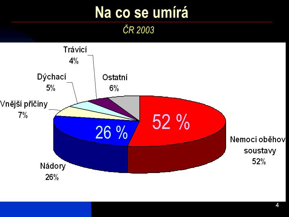 Na co se umírá ČR 2003 52 % 26 %
