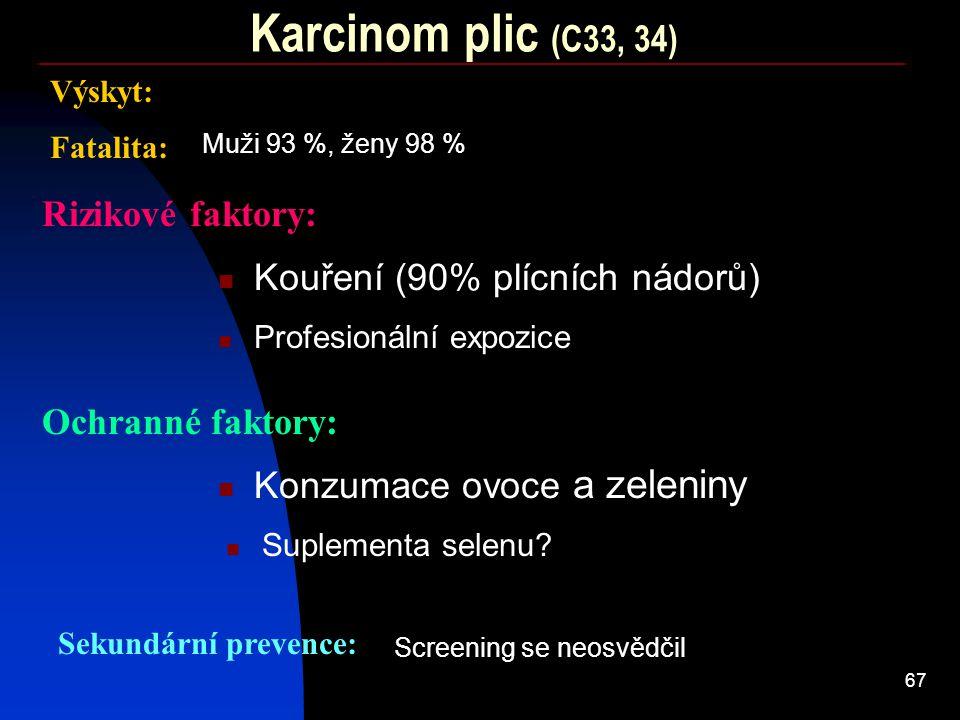 Karcinom plic (C33, 34) Rizikové faktory: