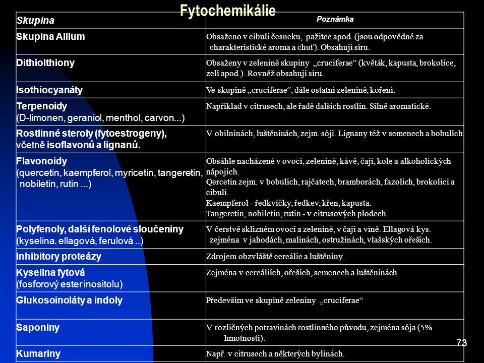 Fytochemikálie Skupina Skupina Allium Dithiolthiony Isothiocyanáty